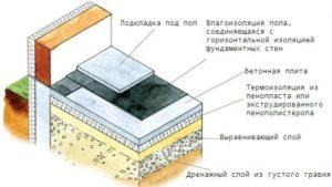 самому утеплить бетонный пол в частном доме