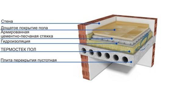Утеплить бетонные полы в частном доме своими руками 880