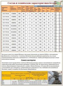 Характеристики бетона М350