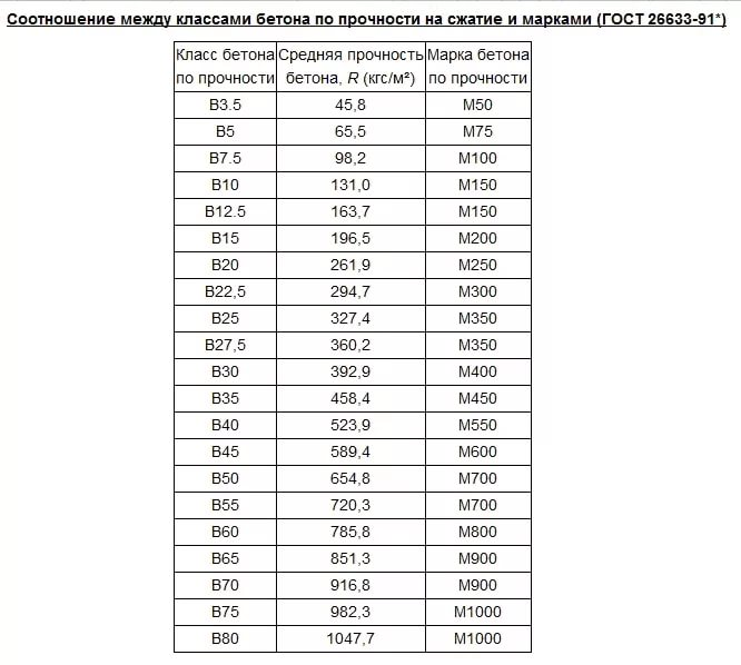средняя прочность бетона кгс см2 гост