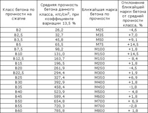 Основные свойства бетона В15 (М200)